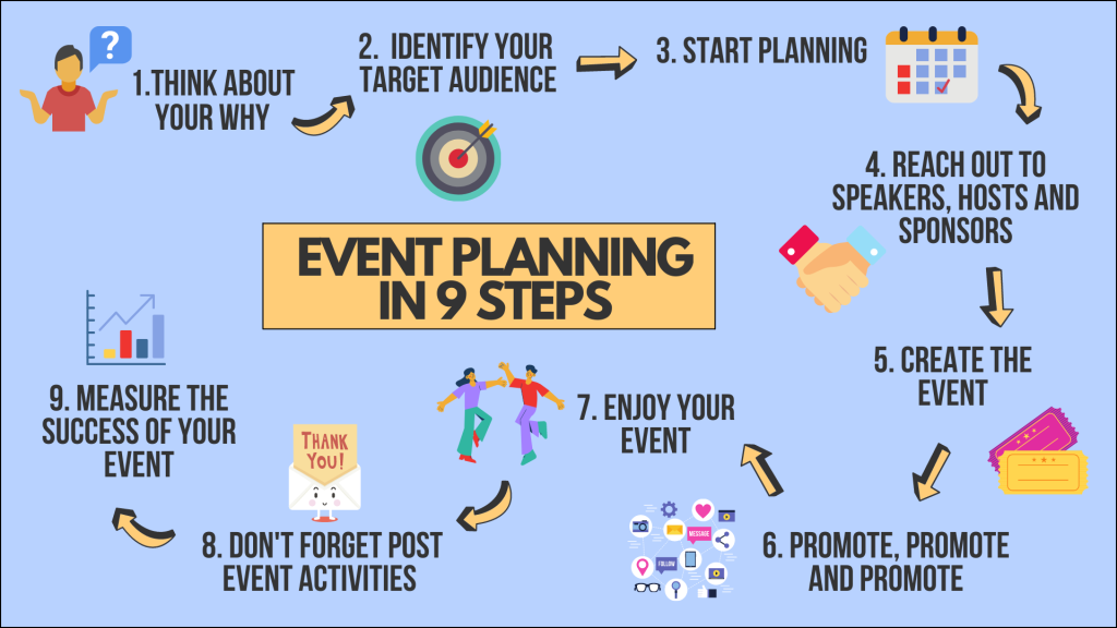 9 steps event planning infographic